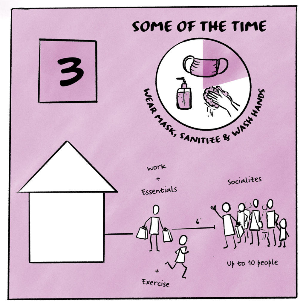 Image shows Risk Tolerance level 3 depicted by a graphic of a person outside of their home, with a scale of 6' around them and a group of friends of up to 10 people on the other side of 6'. They are also depicted as exercising. A circular graphic indicates that the person washes their hands, sanitizes, and wears their mask most of the time.